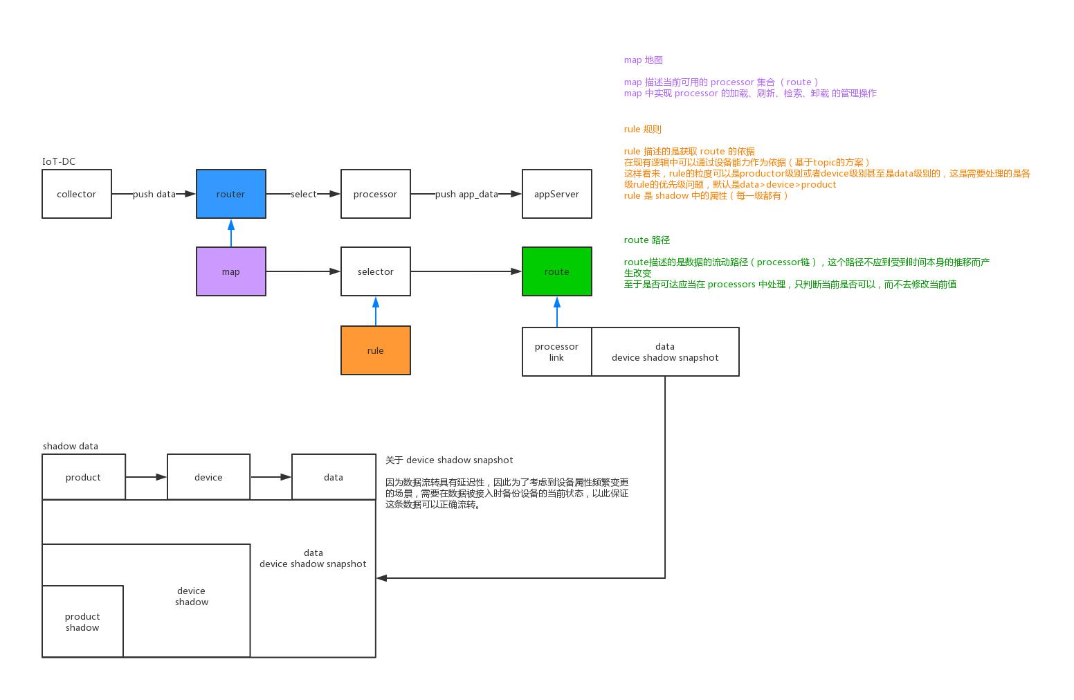 router 模型